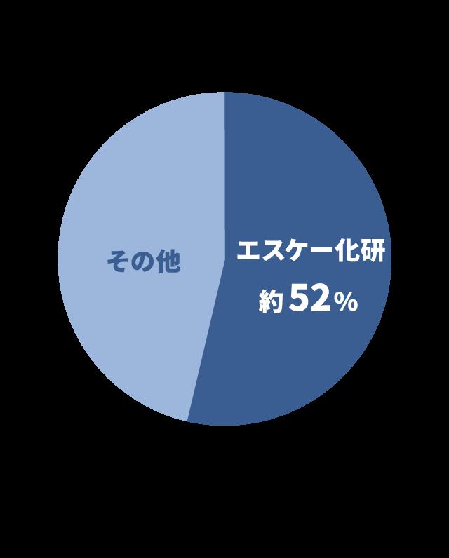 建築仕上塗材国内シェア エスケー化研52% 2016年日本建築仕上材工業会の統計による