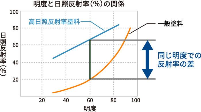 明度と日照反射率の関係