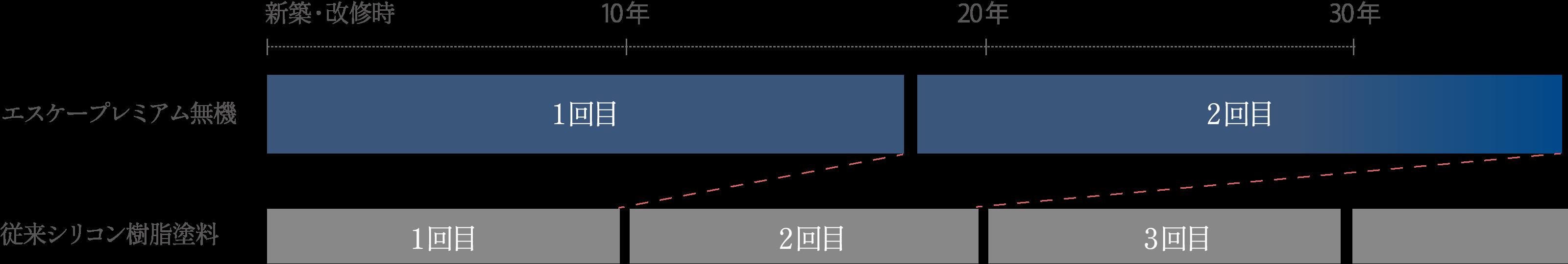 エスケープレミアム無機と従来シリコン塗料の塗り替えサイクルの目安年数比較