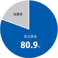 エスケー化研 自己資本率 80.9パーセント