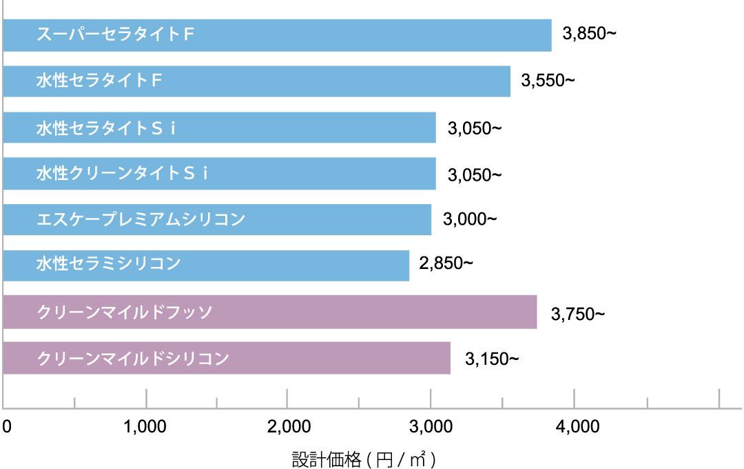 エスケー弾性プレミアムフィラー 各種上塗材との組み合わせによる設計価格表