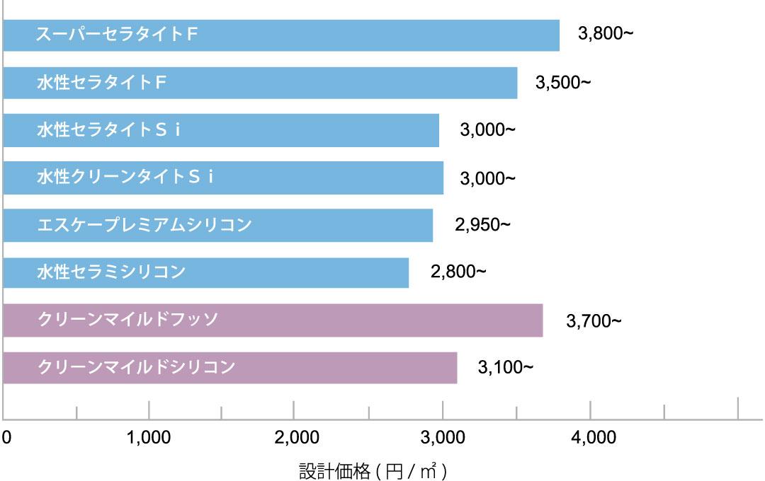水性ソフトサーフSG 各種上塗材との組み合わせによる設計価格表