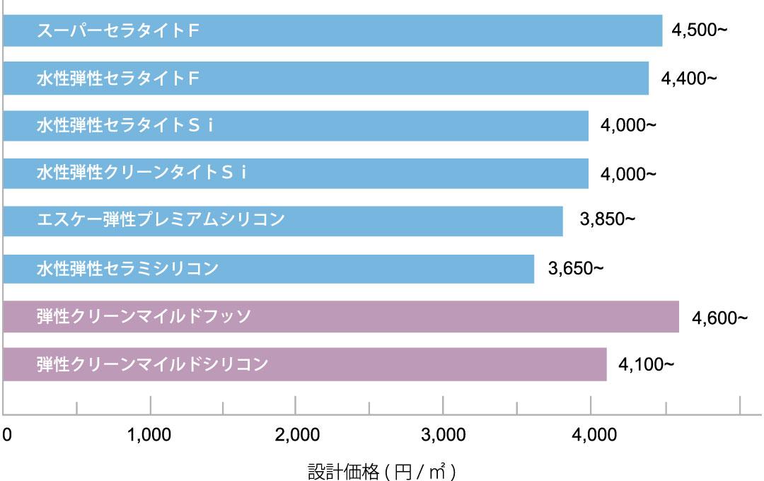 水性弾性サーフエポ 各種上塗材との組み合わせによる設計価格表