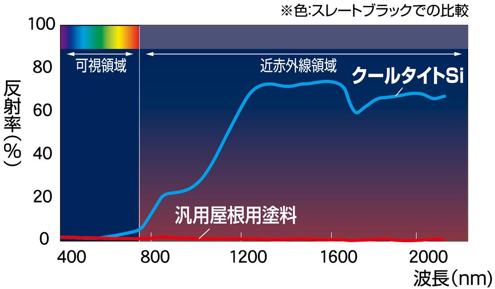 分光反射率