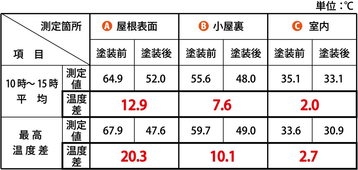 温度測定結果表