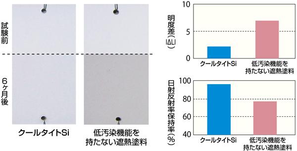 遮熱性能の持続性(反射率変化)