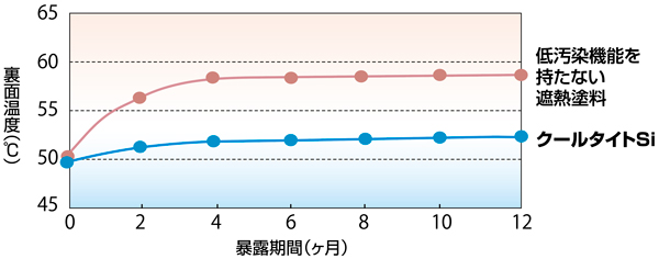 遮熱性能の持続性(温度変化)